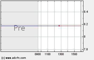 ZNGA Intraday Chart