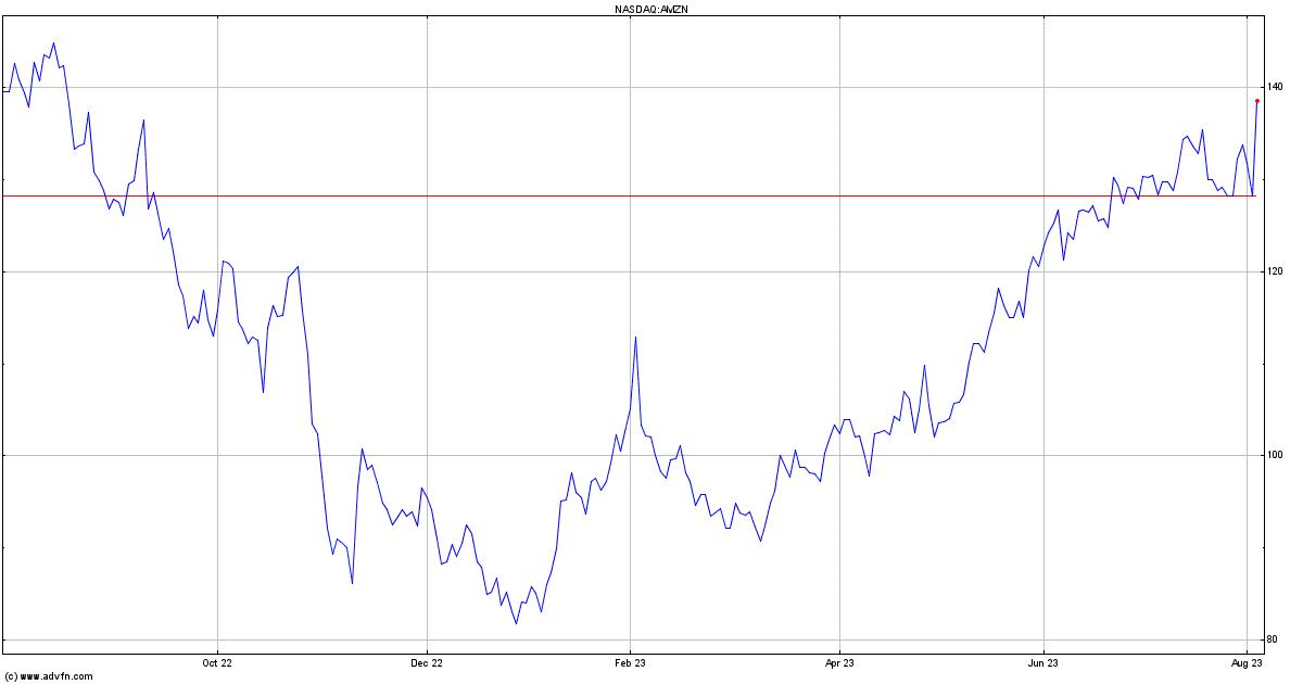 Amazon Stock Quote Amzn Stock Price News Charts Message Board