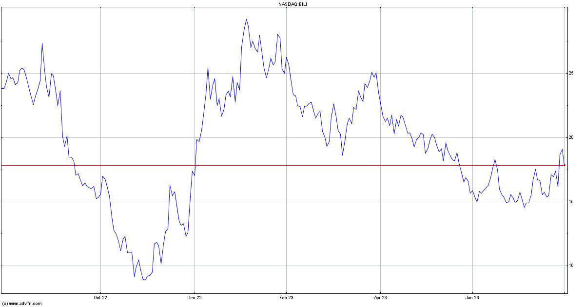 Bilibili Inc. (MM) Stock Quote. BILI - Stock Price, News, Charts, Message Board, Trades