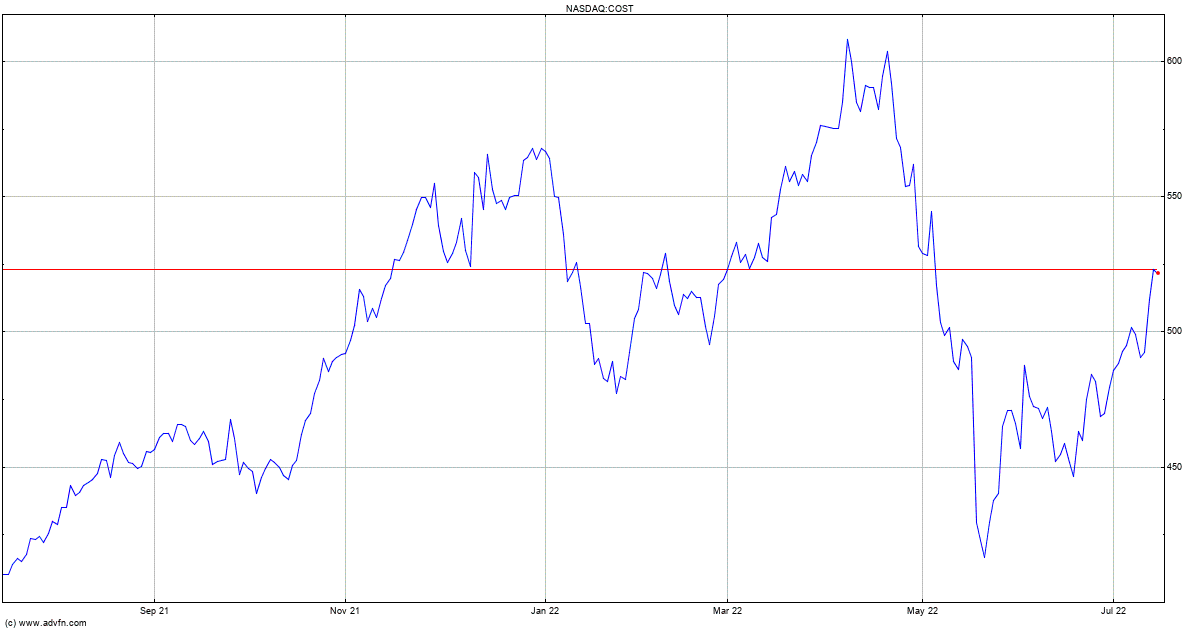 Costco Wholesale Corp Mm Stock Quote Cost Stock Price News
