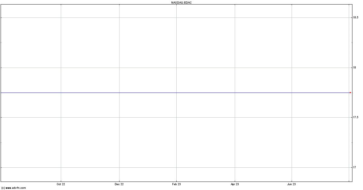 Edac Technologies Corp Mm Stock Quote Edac Stock Price News