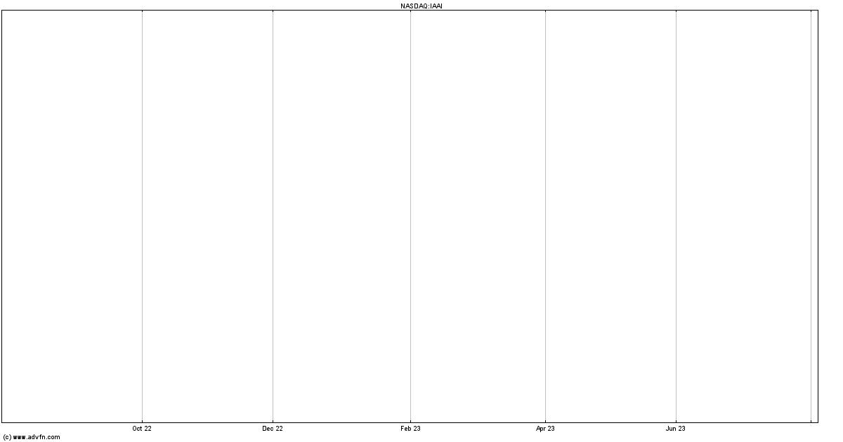 Insurance Auto Auctions Stock Quote. IAAI - Stock Price ...