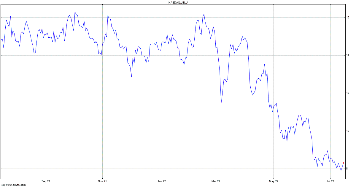 Jetblue Airways Corp Mm Stock Quote Jblu Stock Price News