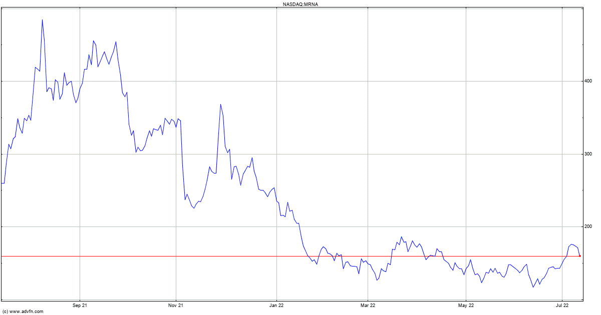 Moderna Stock Quote. MRNA - Stock Price, News, Charts ...
