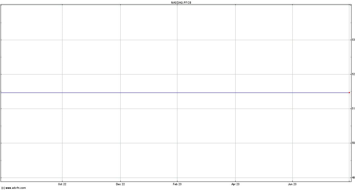 Pfangs China Bistro Inc Mm Stock Quote Pfcb Stock Price