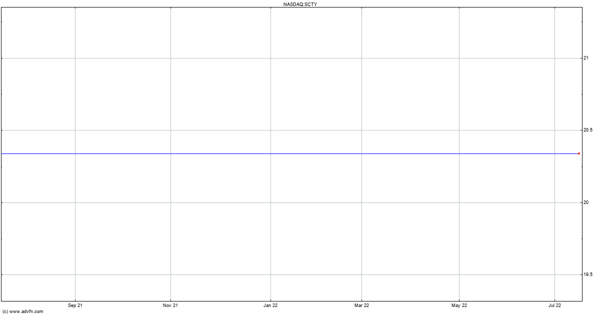 Solarcity Corp Stock Quote Scty Stock Price News Charts