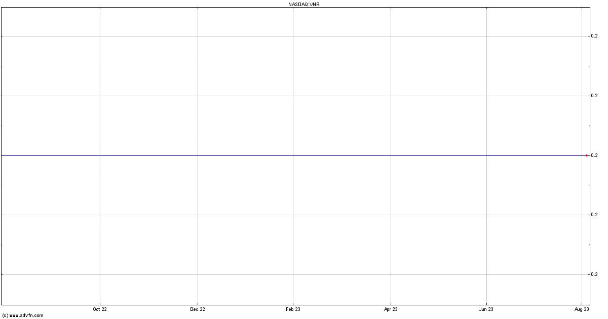 Vanguard Natural Resources New Stock Symbol