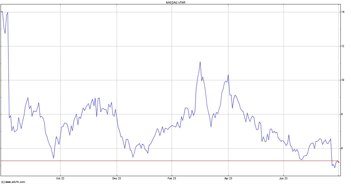 Vertex Energy Stock Quote. VTNR - Stock Price, News ...