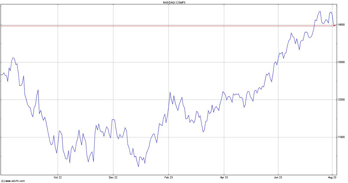 Nasdaq Composite Index Price Compx Advfn
