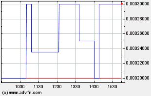 ALKM Intraday Chart