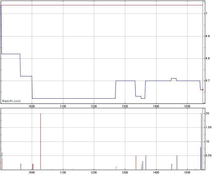 株価 リアルタイム pts