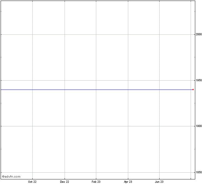 Audi Ag Stock Chart Audvf