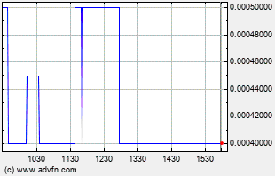 AZFL Intraday Chart