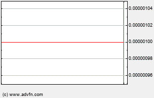 BBDA Intraday Chart