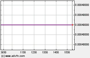 BITCF Intraday Chart