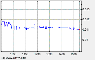 BMIX Intraday Chart