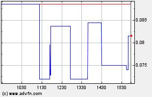 BUDZ Intraday Chart