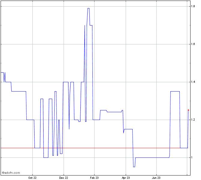Polynovo Pk Stock Chart Calzf