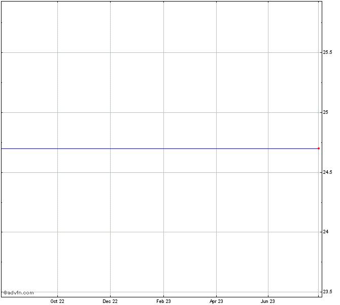 Corning Natural Gas Holding Stock Chart Cnig