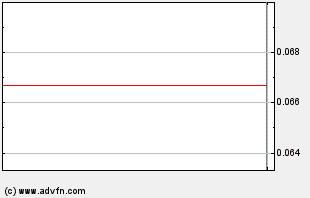 CYAP Intraday Chart