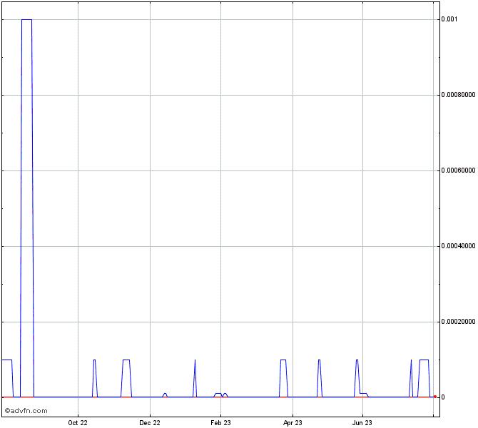 Dixie Brands Inc  Stock Chart - DXBRF