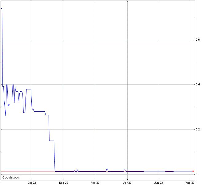 Elio Motors Stock Chart - ELIO