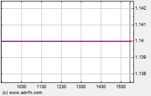 FALC Intraday Chart