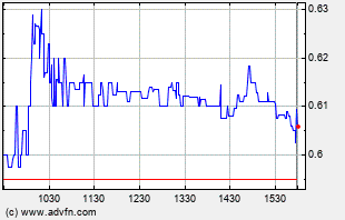 FNMA Intraday Chart