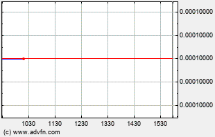 FWDG Intraday Chart