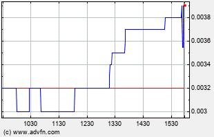 GFTX Intraday Chart