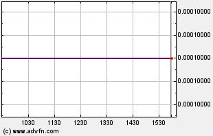 GPDB Intraday Chart