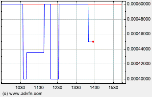 GRLF Intraday Chart