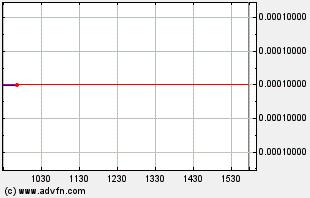 HBRM Intraday Chart