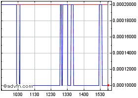 Hemp inc stock quote hemp stock price news charts message intraday hemp inc chart ccuart Image collections