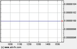 HESG Intraday Chart