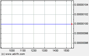 HFBG Intraday Chart