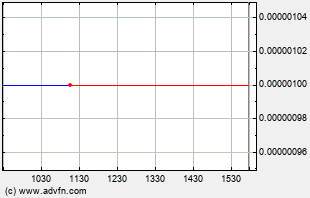 HIMR Intraday Chart