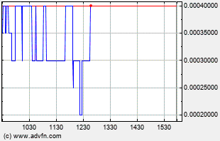 IDGC Intraday Chart