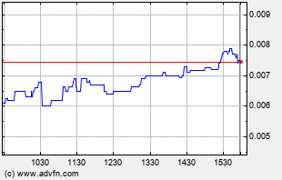 INKW Intraday Chart