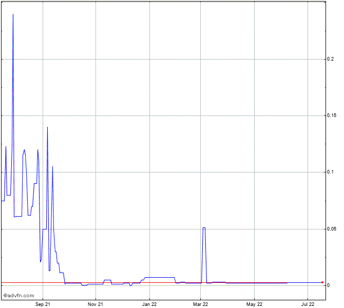 Lehman Brothers Holdings Stock Chart Lehnq