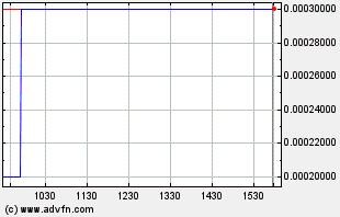 LVGI Intraday Chart