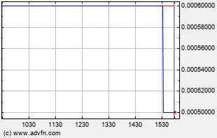 MAXD Intraday Chart