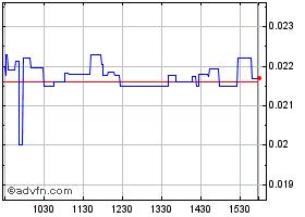 Medmen Enterprises Inc  Stock Quote  MMNFF - Stock Price