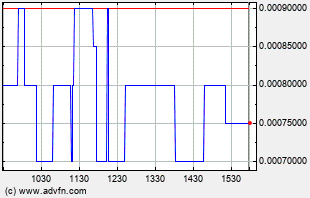 NBRI Intraday Chart