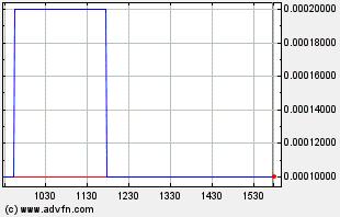 NECA Intraday Chart