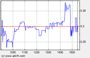 NUVG Intraday Chart