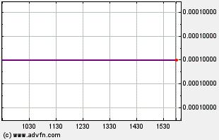 PBYA Intraday Chart