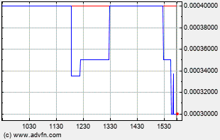 RDAR Intraday Chart