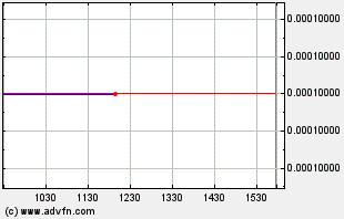 SDSS Intraday Chart