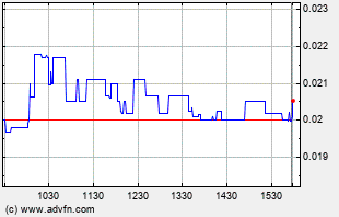 SFOR Intraday Chart